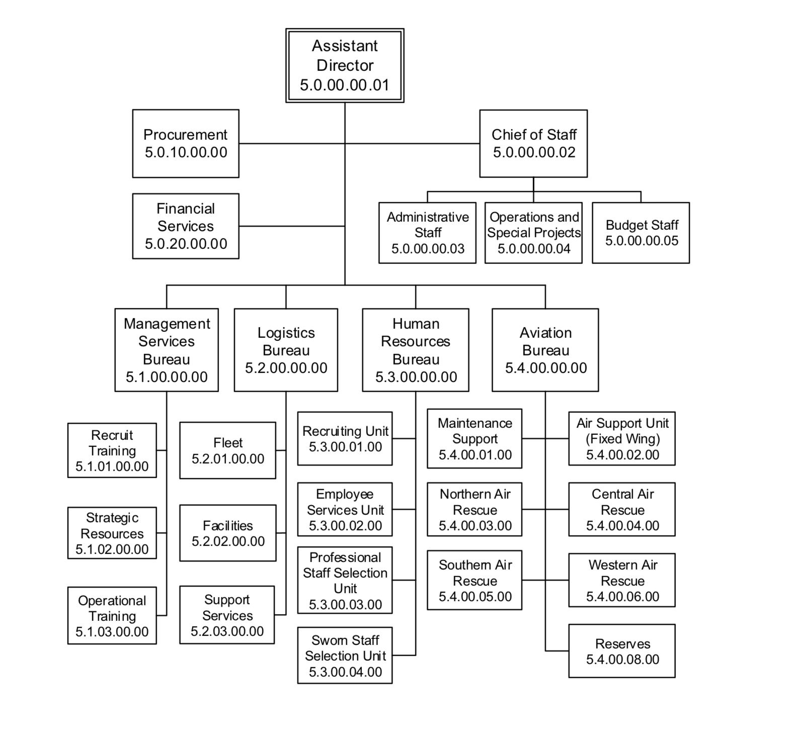 ASD Org Chart