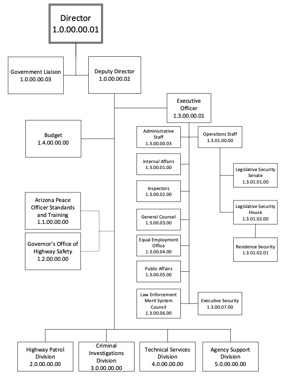 Director's Office Org Chart